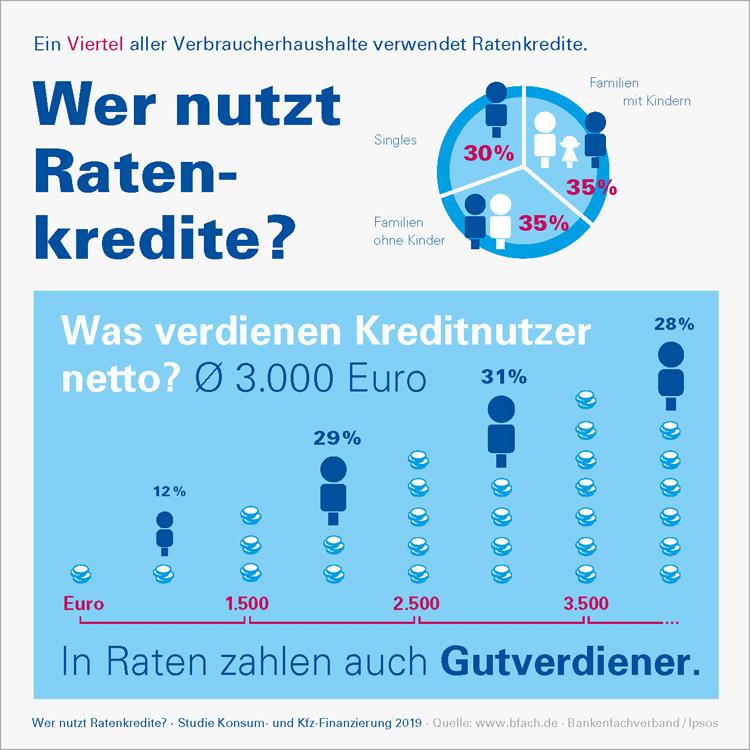 Infografik: Nutzung von Ratenkrediten in Deutschland