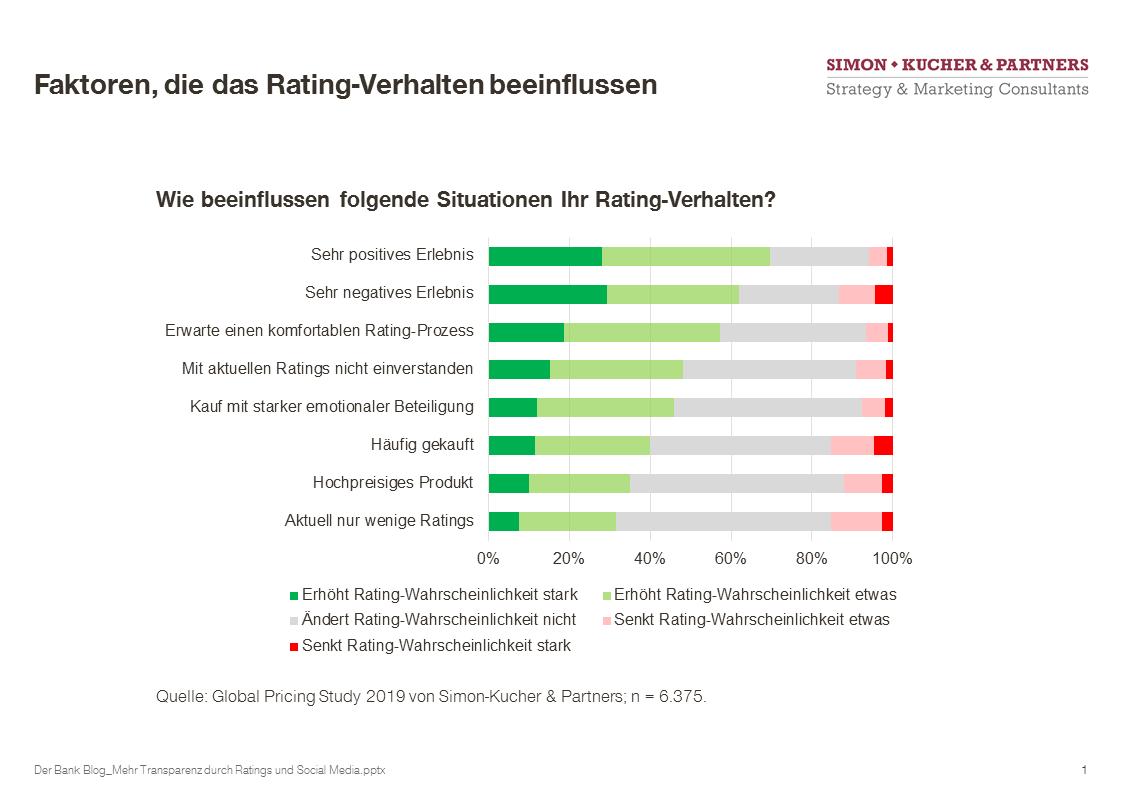 Faktoren, die das Rating-Verhalten von Bankkunden beeinflussen.