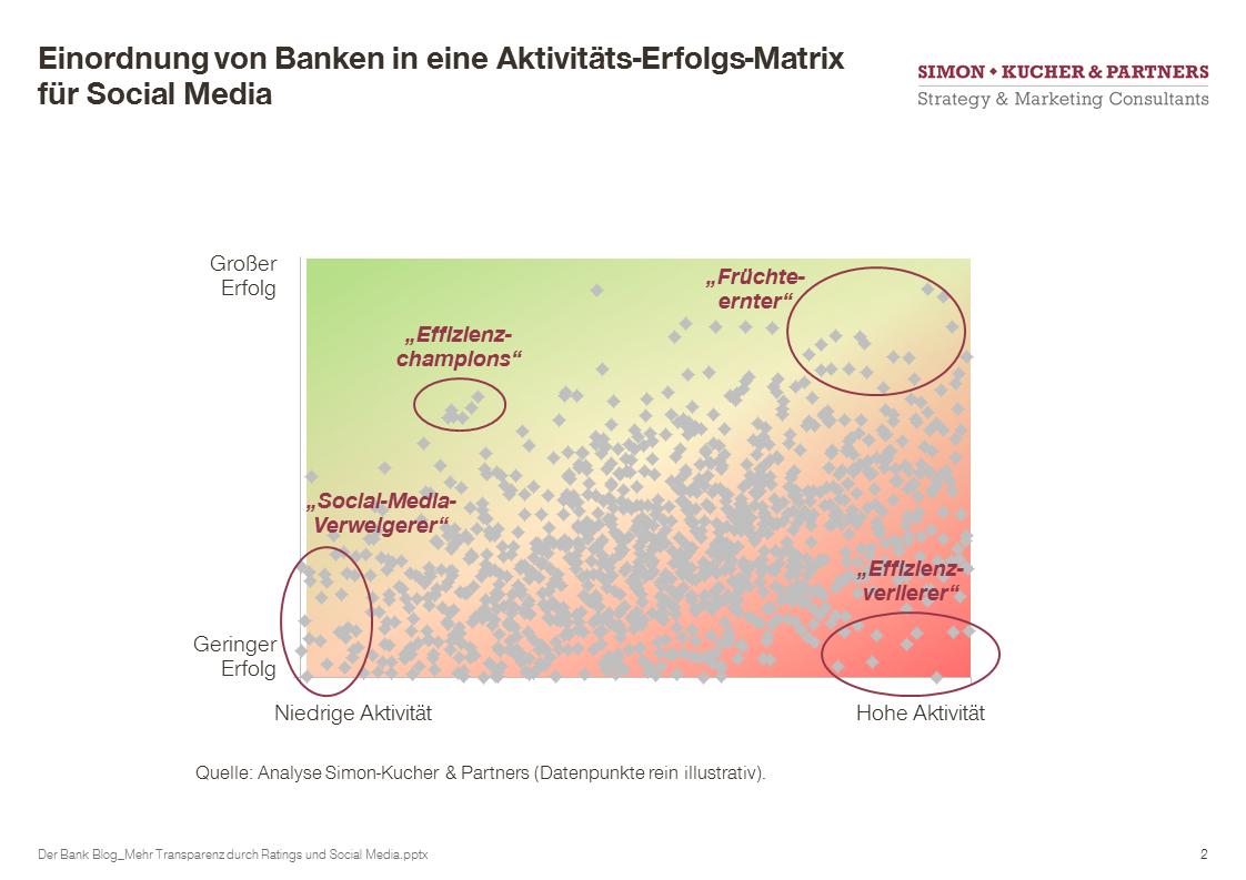 Aktivitäts-Erfolgs-Matrix für Social Media im Banking