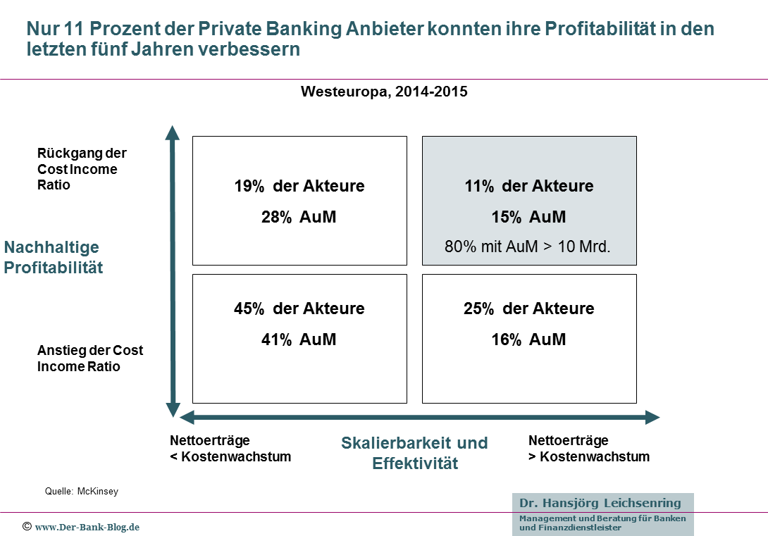 Positionierung der Akteure im westeuropäischen Private Banking