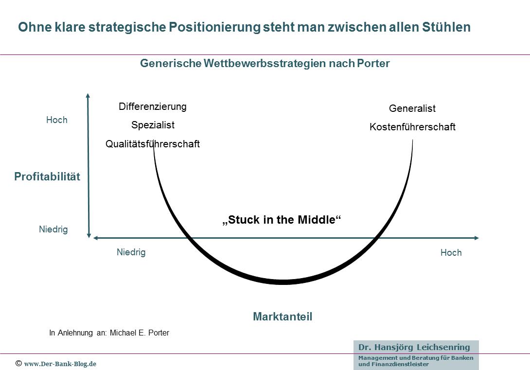 Strategische Gefahr: Stuck in the Middle