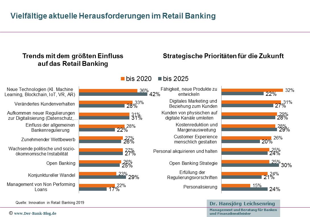 Vielfältige aktuelle Herausforderungen im Retail Banking