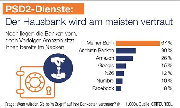 Der Hausbank wird bei PSD2-Diensten am meisten vertraut