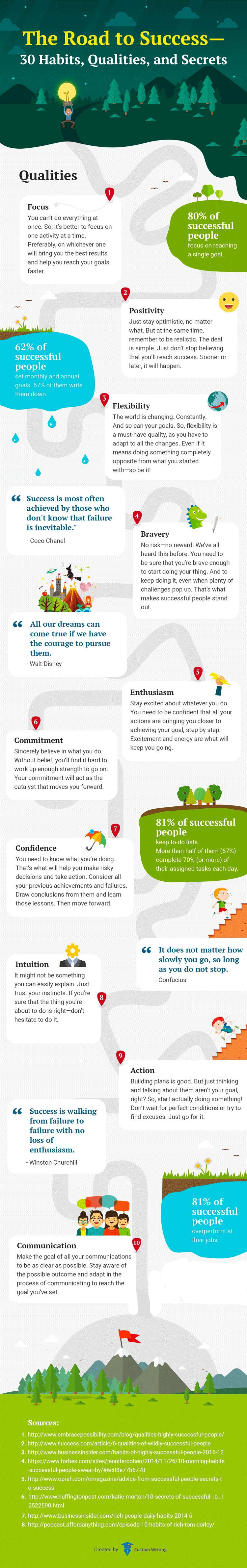 Infografik: Zehn Eigenschaften für mehr Erfolg in Alltag und Beruf