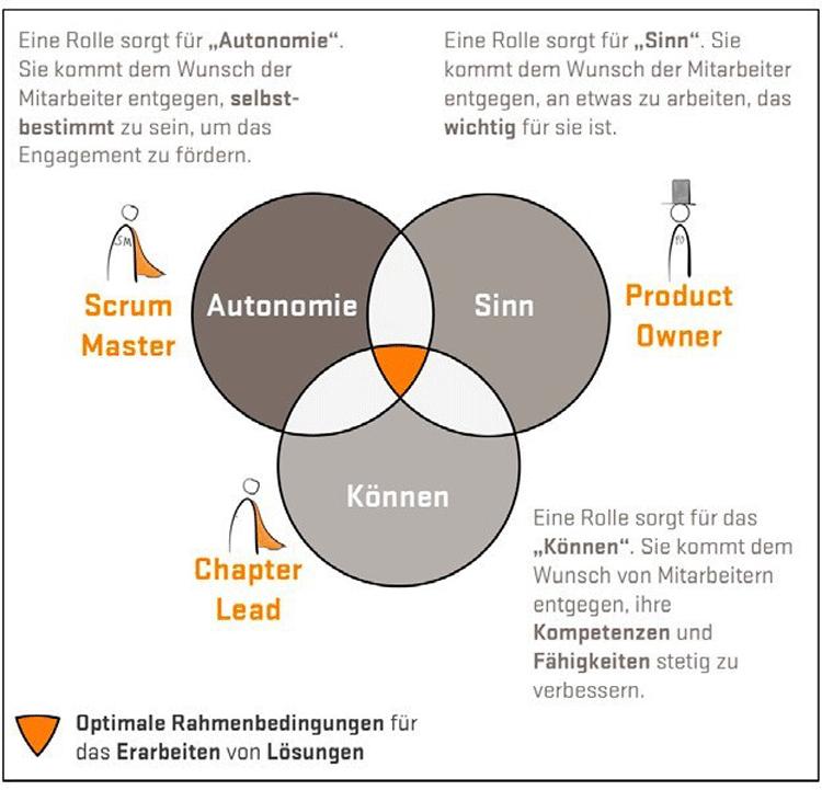 Agiles Führungsmodell nach Daniel H. Pink
