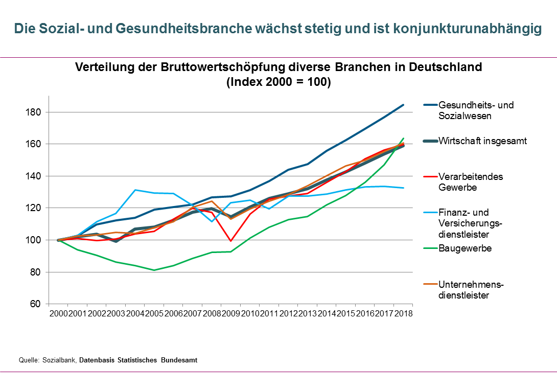 Vergleich der Entwicklung der Bruttowertschöpfung diverse Branchen in Deutschland.