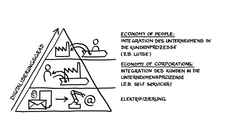 Drei Grade der erfolgreichen Digitalisierung in Banken und Sparkassen