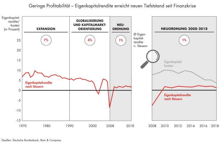 Eigenkapitalrendite der deutschen Banken erreicht Tiefststand seit Finanzkrise