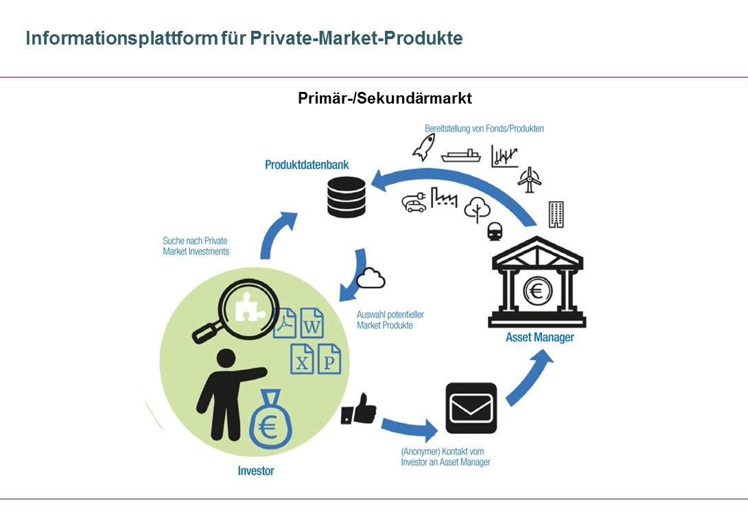 Informationsplattform für Private-Market-Produkte (Primär-/Sekundärmarkt)