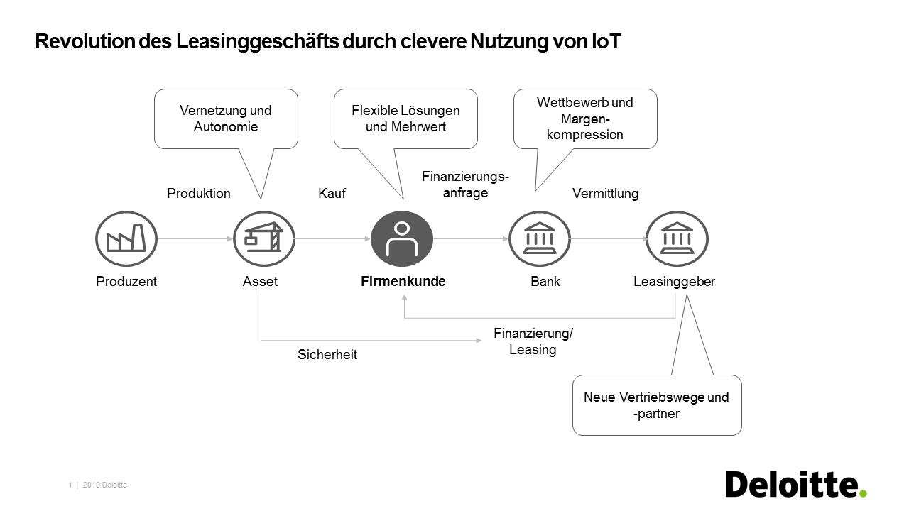 Revolution des Leasinggeschäfts durch clevere Nutzung von IoT