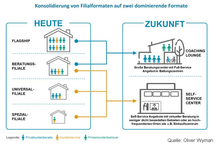 Konsolidierung von Filialformaten auf zwei dominierende Formate