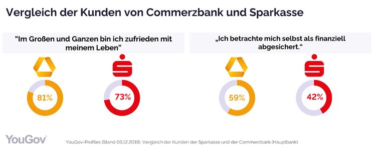 Vergleich der Lebenseinstellung der Kunden von Sparkasse und Commerzbank