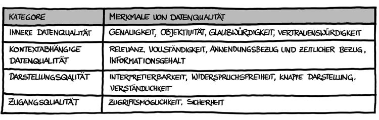 Kategorien und Merkmale von Datenqualität