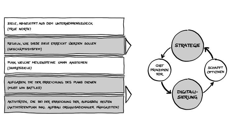 Strategien und Prinzipien der Digitalisierung im Banking
