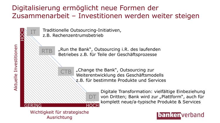 Neue Formen der Zusammenarbeit durch Digitalisierung im Banking