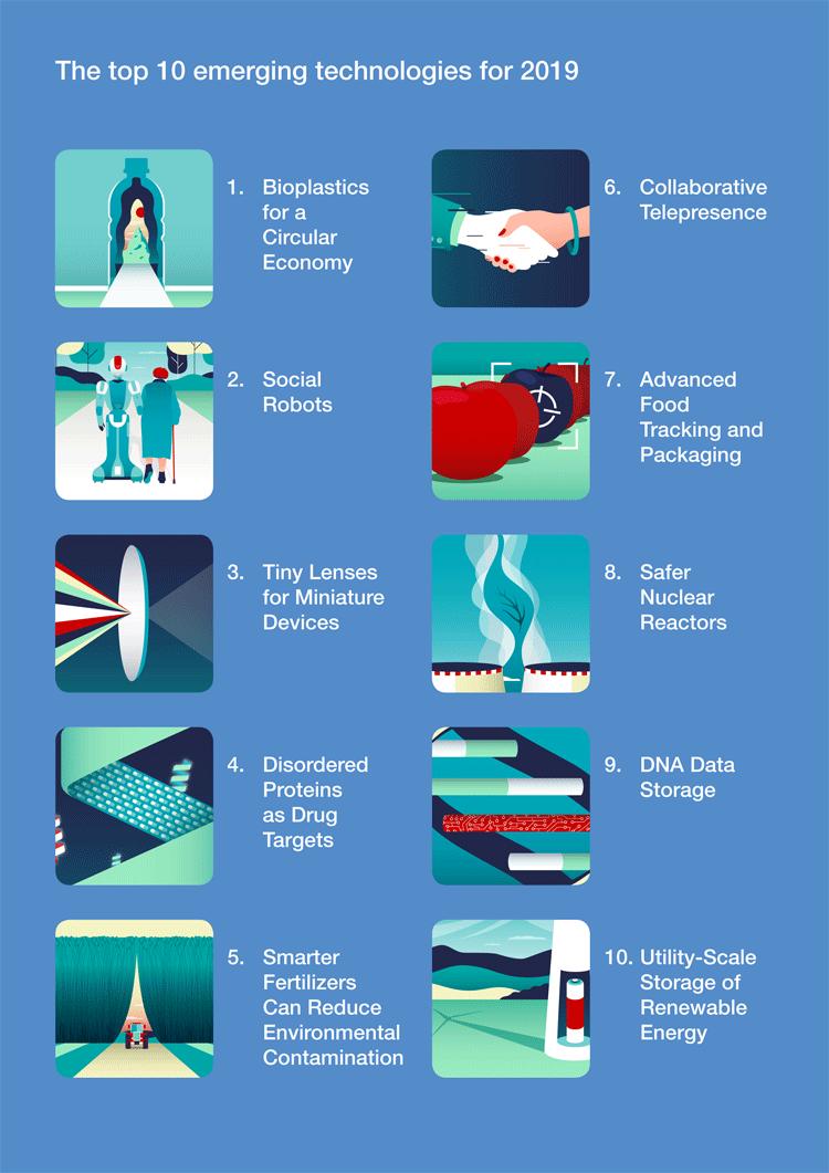 Infografik: Zehn aufkommende Technologien 2019