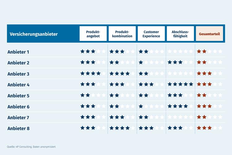 Vergleich von Versicherungsanbietern zeigt Unterschiede