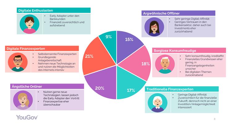 Sechs Kundentypen für Banken und Sparkassen