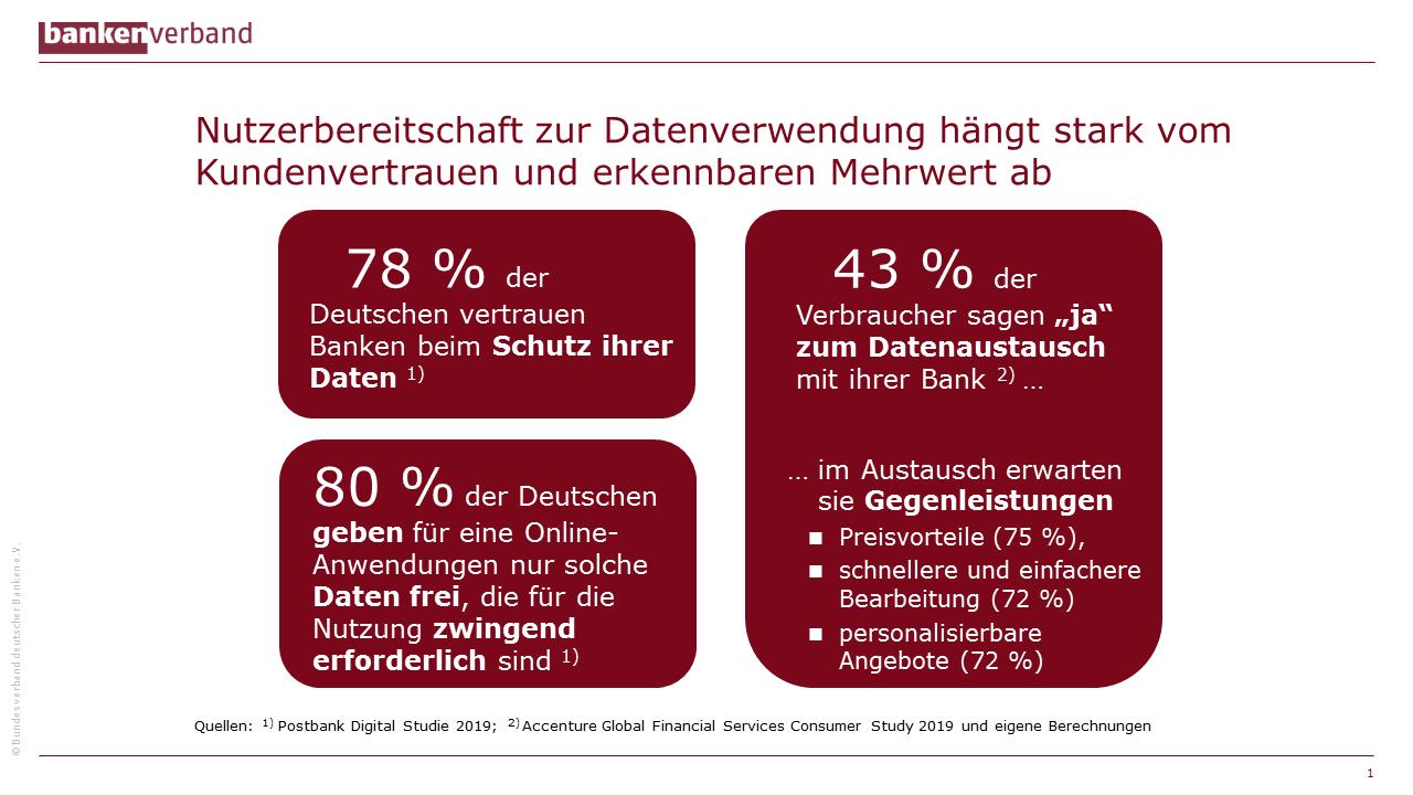 Bereitschaft von Bankkunden zur Datenverwendung