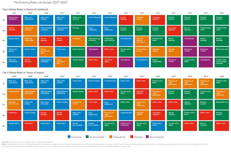 Entwicklung der wichtigsten globalen Risiken im Zeitablauf (2007 – 2020)