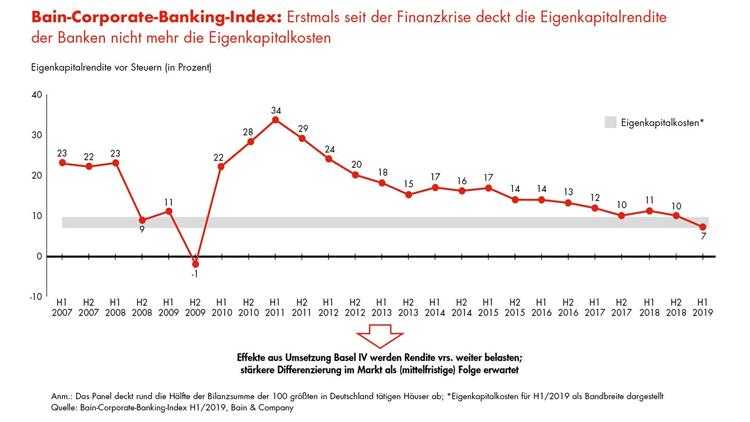 Eigenkapitalrendite der Banken im Firmenkundengeschäft im Minus