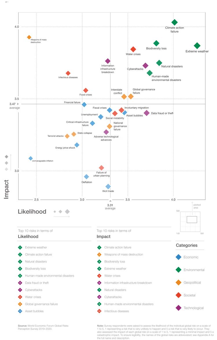 Infografik: Die wichtigsten globalen Risiken 2020