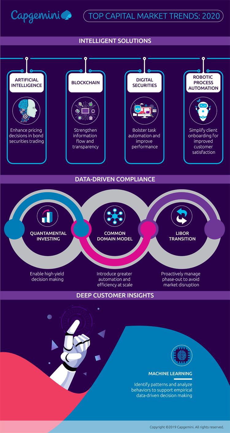 Infografik: Top Trends im Bereich Kapitalmarkt des Jahres 2020