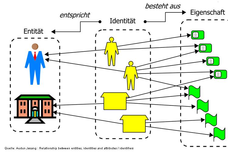 Identitäts-, Rollen und Rechtemanagement in Unternehmen