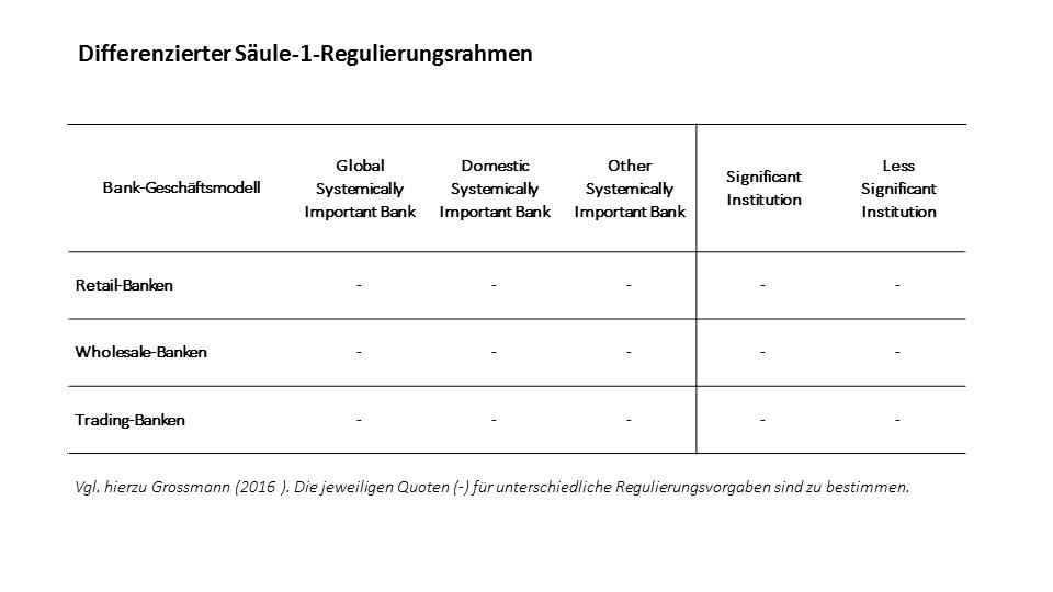 Differenzierter Säule-1-Regulierungsrahmen