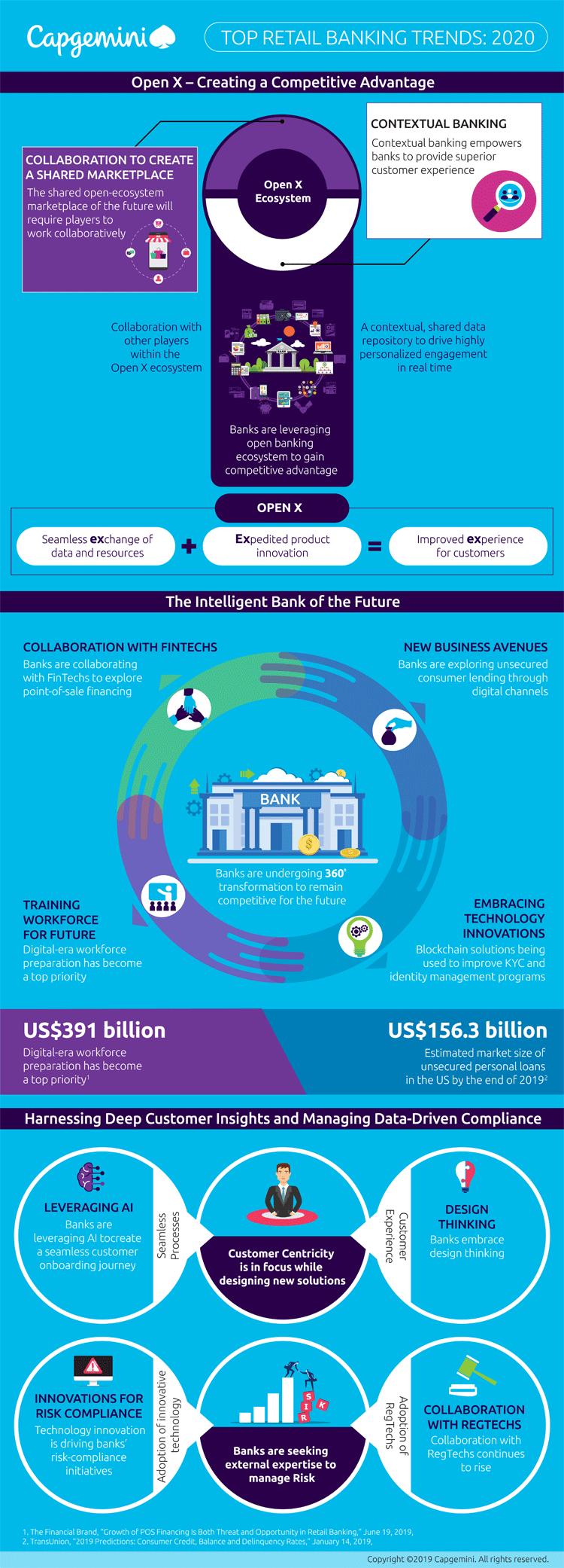 Infografik: Top 10 Trends im Bereich Retail Banking des Jahres 2020