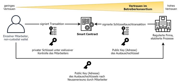 Schlüsselaustausch im dezentralen Kontext der Blockchain