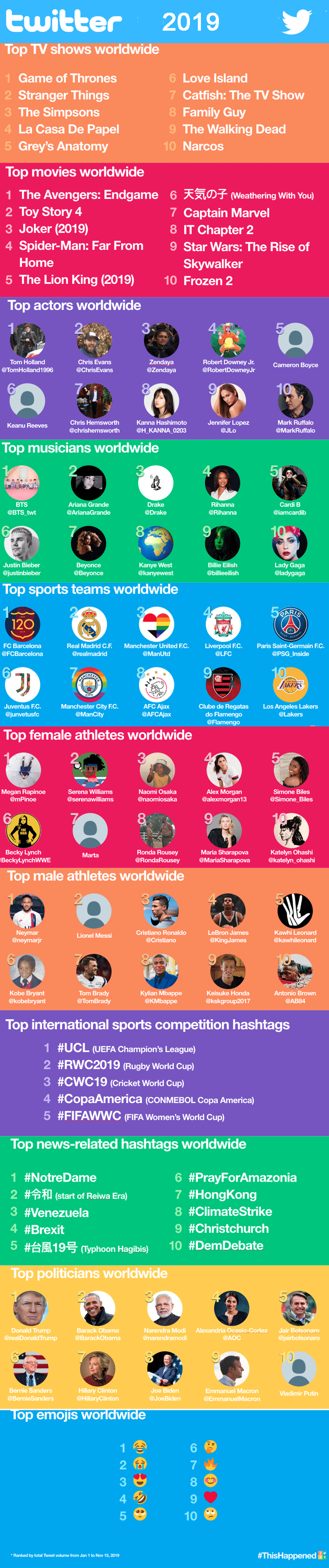 Infografik: Twitter Jahresrückblick 2019