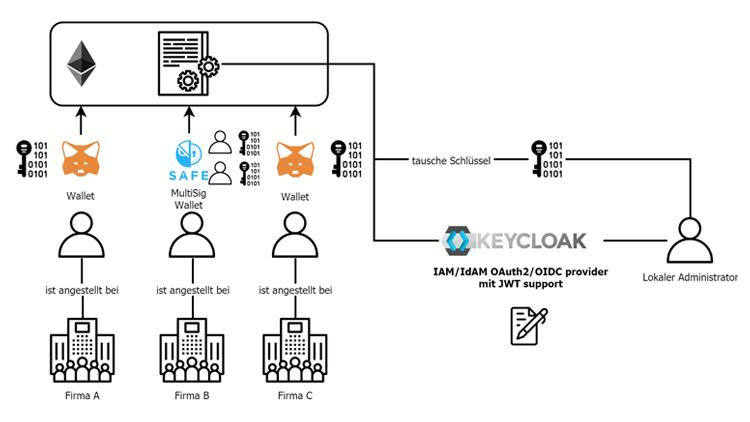Zugriffskontrolle und Authentizitätsprüfung bei Blockchains