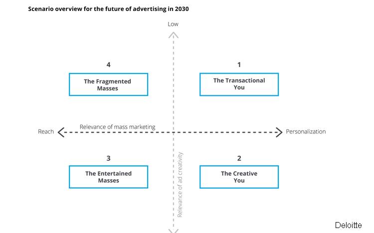 4 Szenarien für die Zukunft der Werbebranche