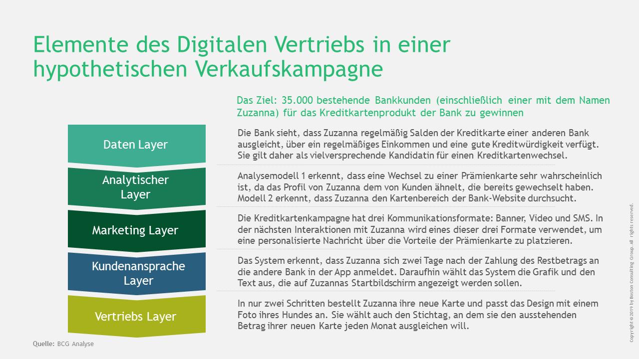 Elemente des Digitalen Vertriebs in Banken und Sparkassen