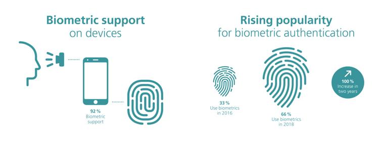 Entwicklung der Biometrie für Smartphone-Sicherheit