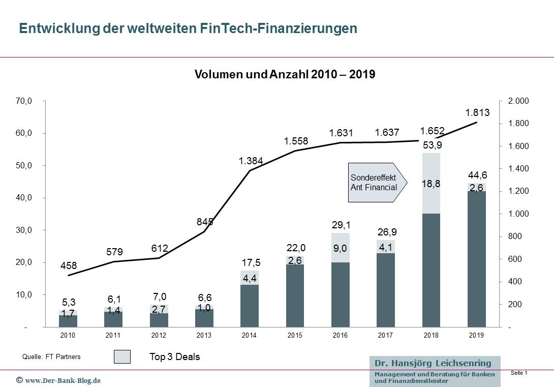 Entwicklung der globalen FinTech-Finanzierungen (2010-2019)