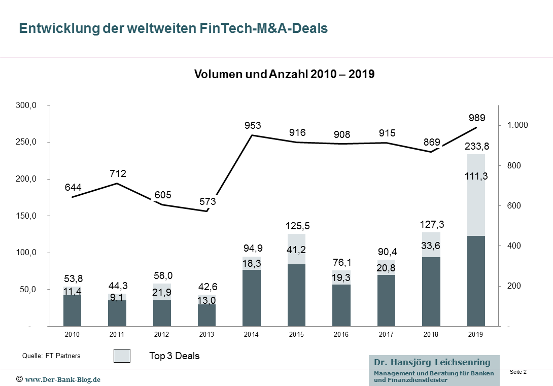 Entwicklung der globalen FinTech-M&A-Deals (2010-2019)