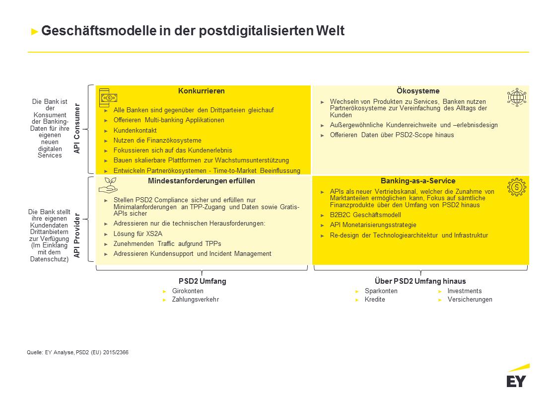 Alternative Banking-Geschäftsmodelle in der postdigitalisierten Welt