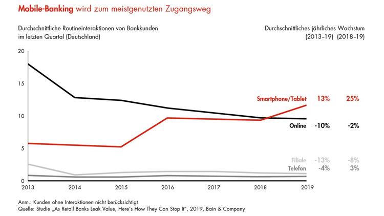 Entwicklung der Kontaktkanäle von Bankkunden (2013 - 2019)