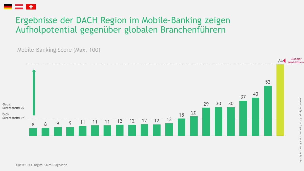 Große Unterschiede bei der Vertriebsorientierung im Mobile-Banking