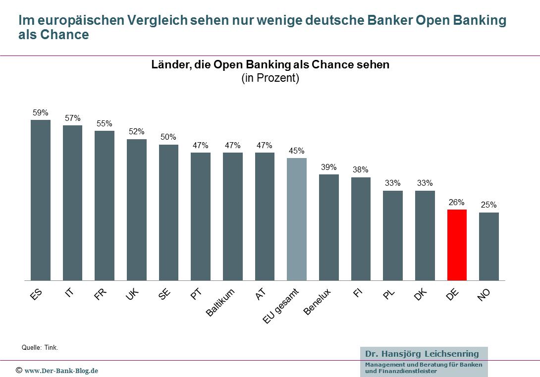 Europaweiter Vergleich der Einstellungen zu Open Banking