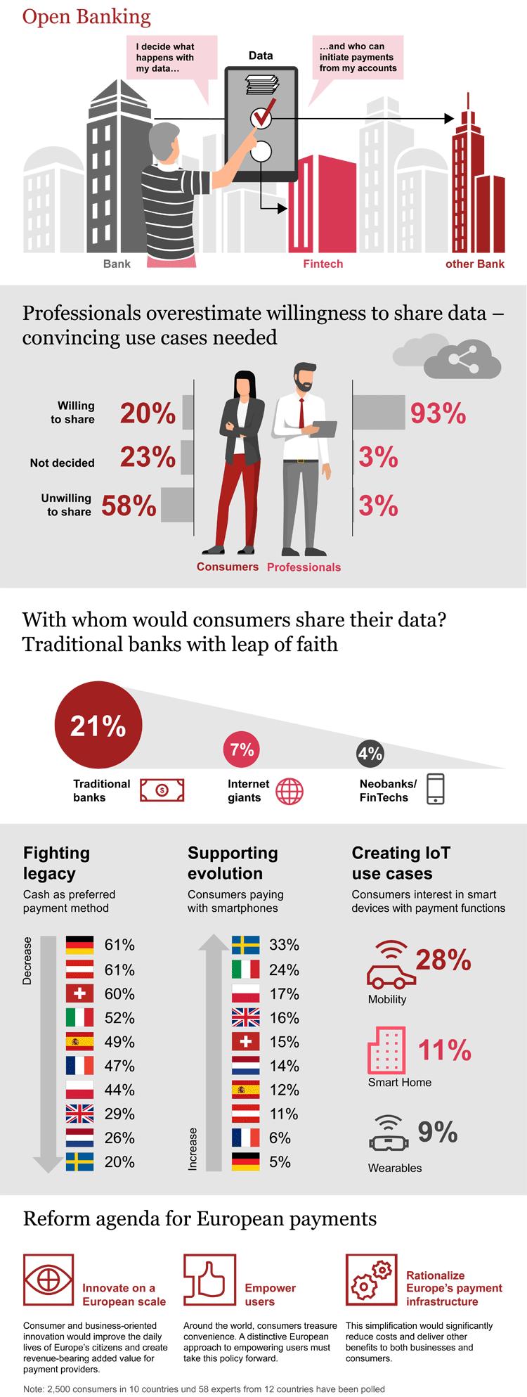 Infografik: Zahlungsverkehr und Open Banking