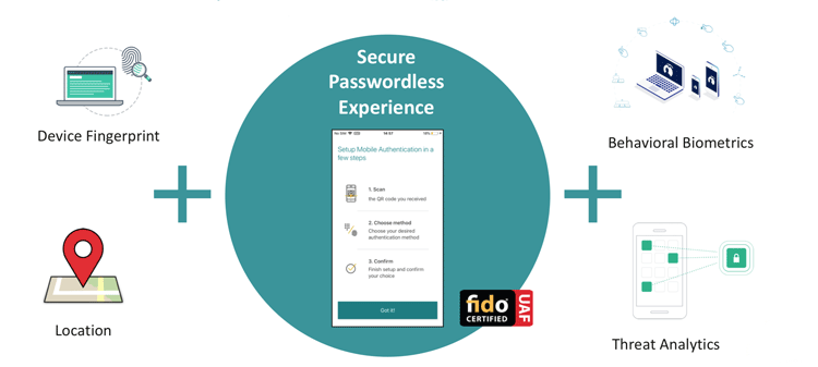 Die passwortfreie Sicherheitslösung für das Mobile Banking