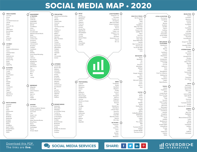 Aktuelle Social Media Übersicht für das Jahr 2020