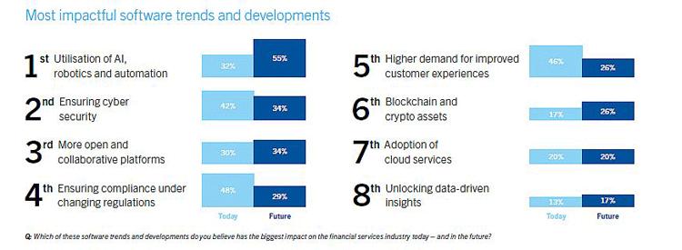 Wichtige Softwaretrends für die Zukunft im Banking