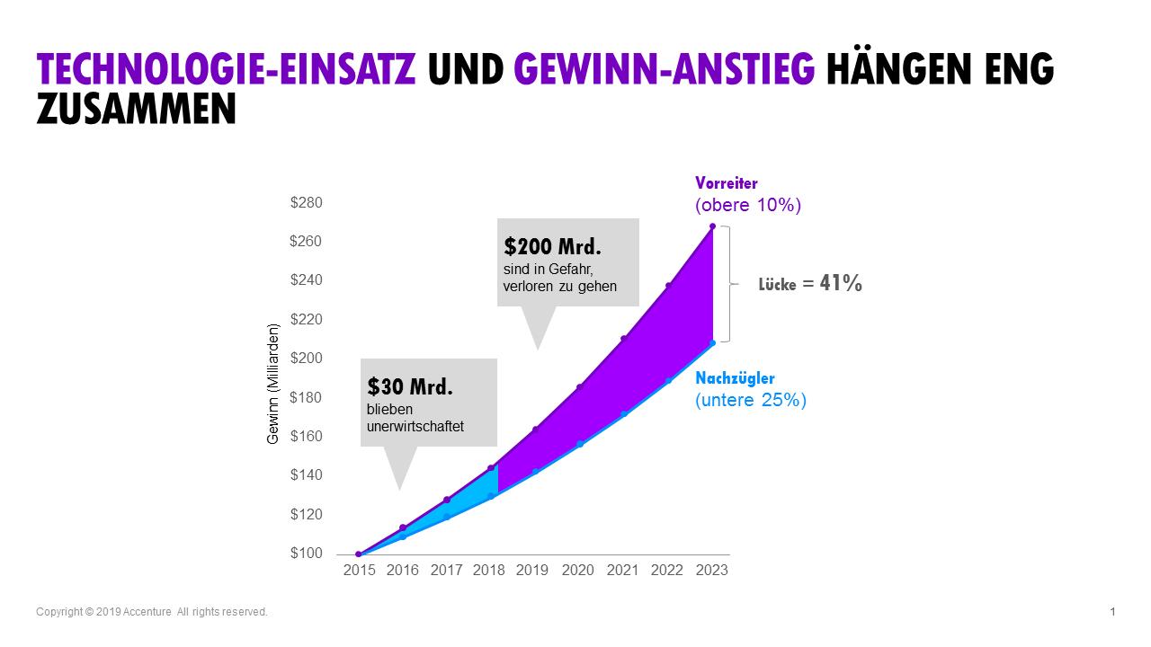 Technologie-Einsatz und Gewinn-Anstieg hängen eng zusammen