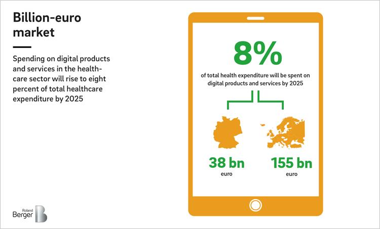 Umsätze im digitalen Gesundheitsmarkt wachsen rasant