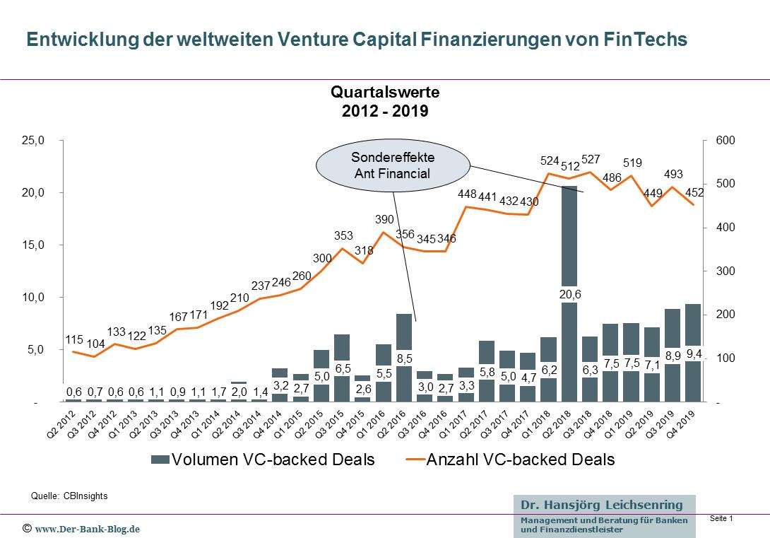 Venture Capital Finanzierungen von FinTechs 2012 – Q4/2019