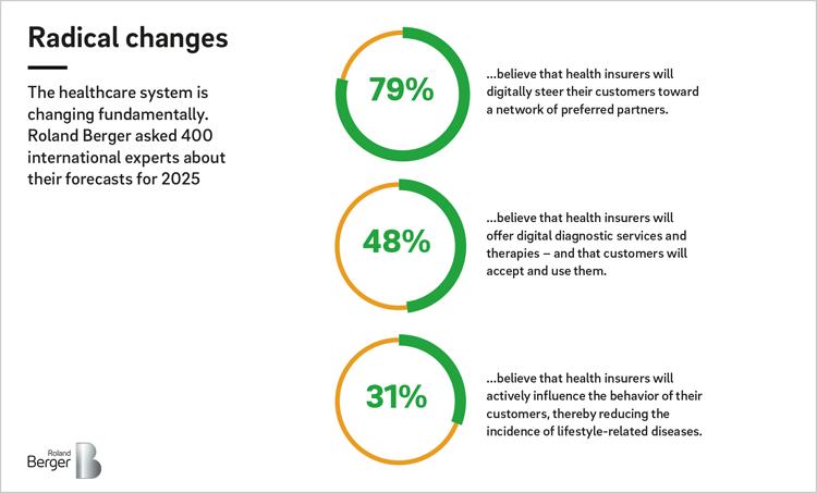 Das Gesundheitsystem ist in einem radikalen Wandel begriffen
